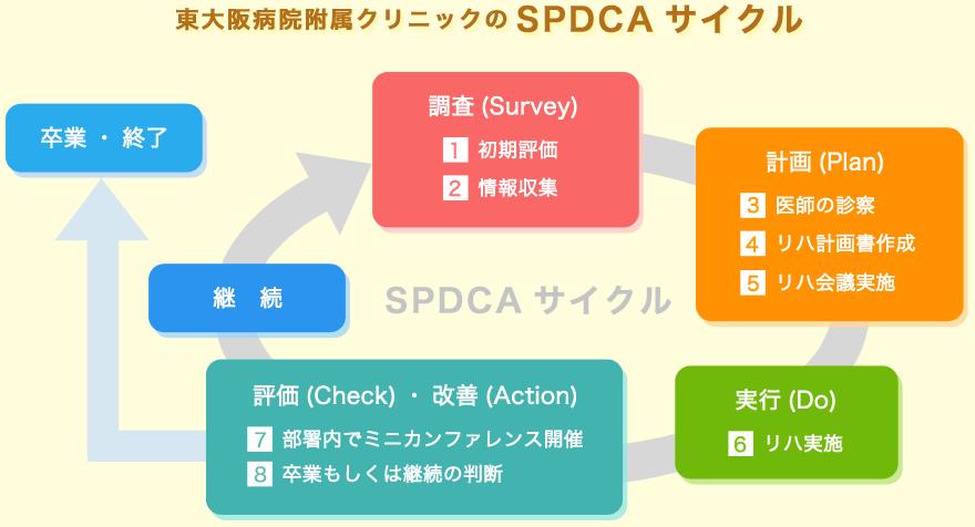 東大阪病院附属クリニックのSPDCAサイクル