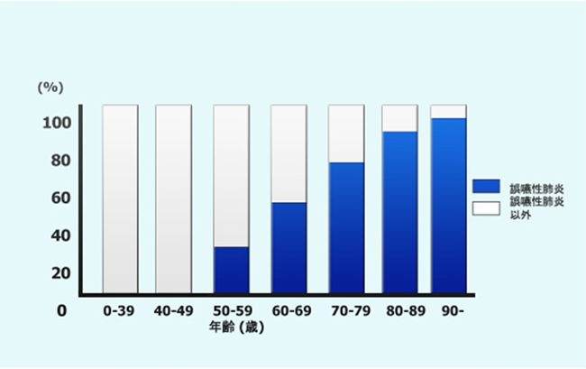 日本全国の病院における入院患者の肺炎割合