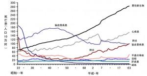 日本での死亡率の推移