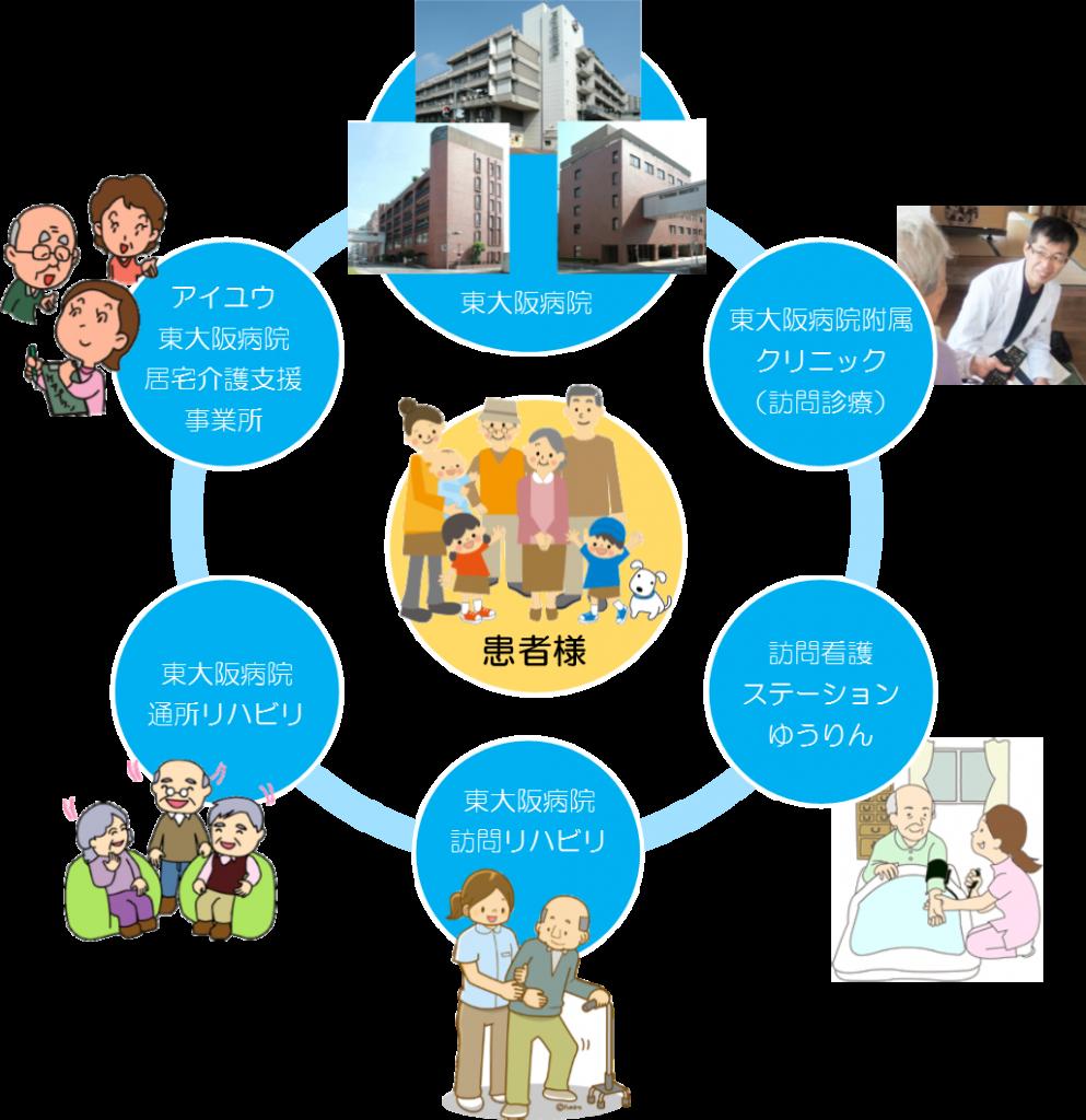 有隣会在宅部門及び東大阪病院との連携